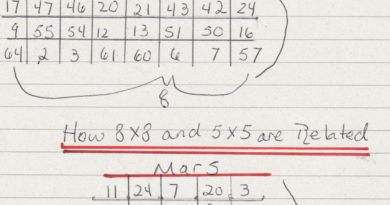 number combinations come from various number squares