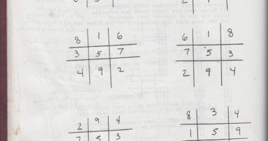 Prime Number Square Overview
